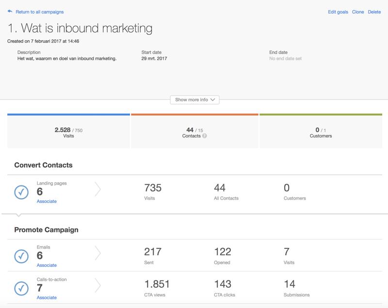 HubSpot - inbound marketing campagnes beheren