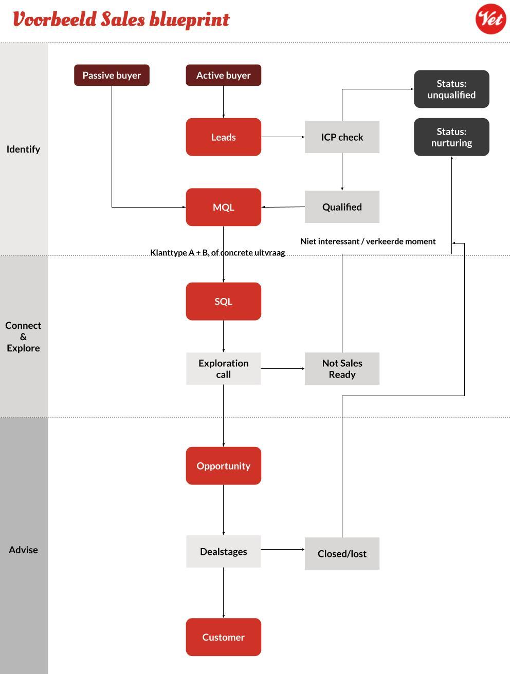 Voorbeeld Sales blueprint