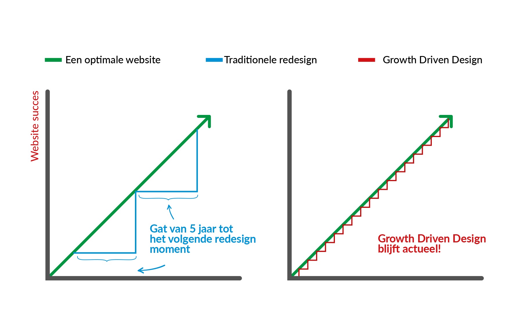 Wat is Growth Driven Design (GDD) precies?