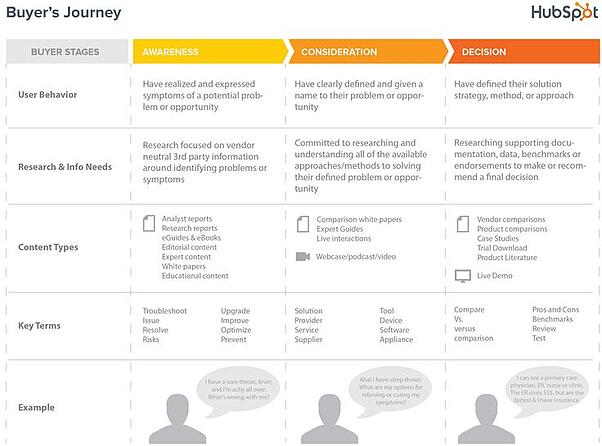 hubspot-buyers-journey.