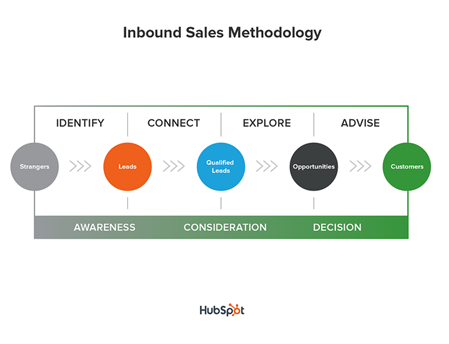 inbound sales methoud