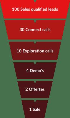 Bureau Vet - sales funnel