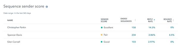 Sequence sender score